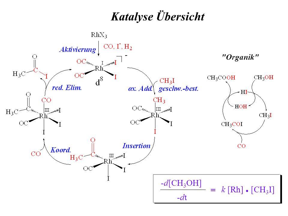 Katalyse Übersicht Organik -d[CH3OH] -dt = k [Rh] ● [CH3I]